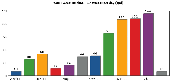 tweet timeline quicken loans Twitter and Quicken Loans: Twarketing Case Study #2 (Audio)