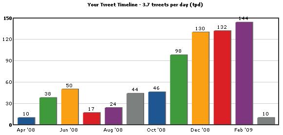 tweet timeline quicken loans Twitter and Quicken Loans: Twarketing Case Study #2 (Audio)